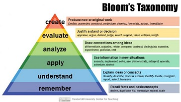 How to Apply Revised Bloom's Taxonomy to ELearning Courses