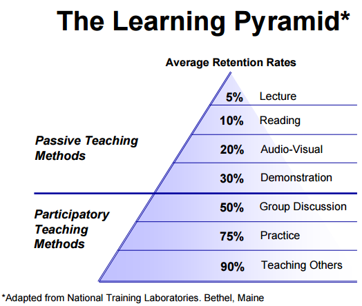 Content Analysis: How to determine the best learning approaches
