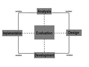Graphic display of relationship between Implementation, Analysis, Design, and Development to Evaluation
