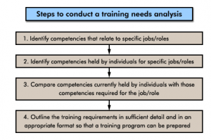 eLearning needs analysis steps